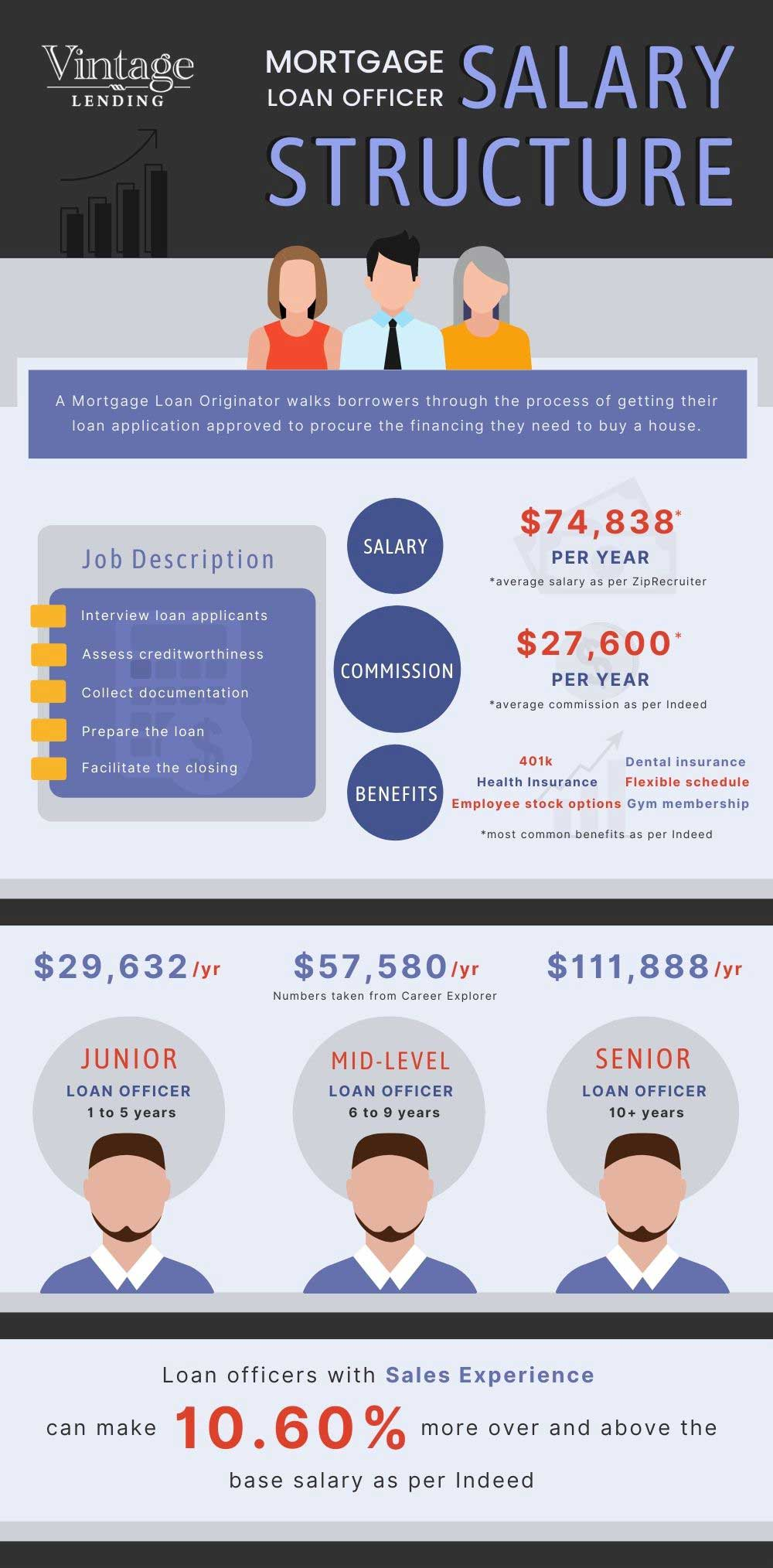 Mortgage Loan Officer Salary Infograph