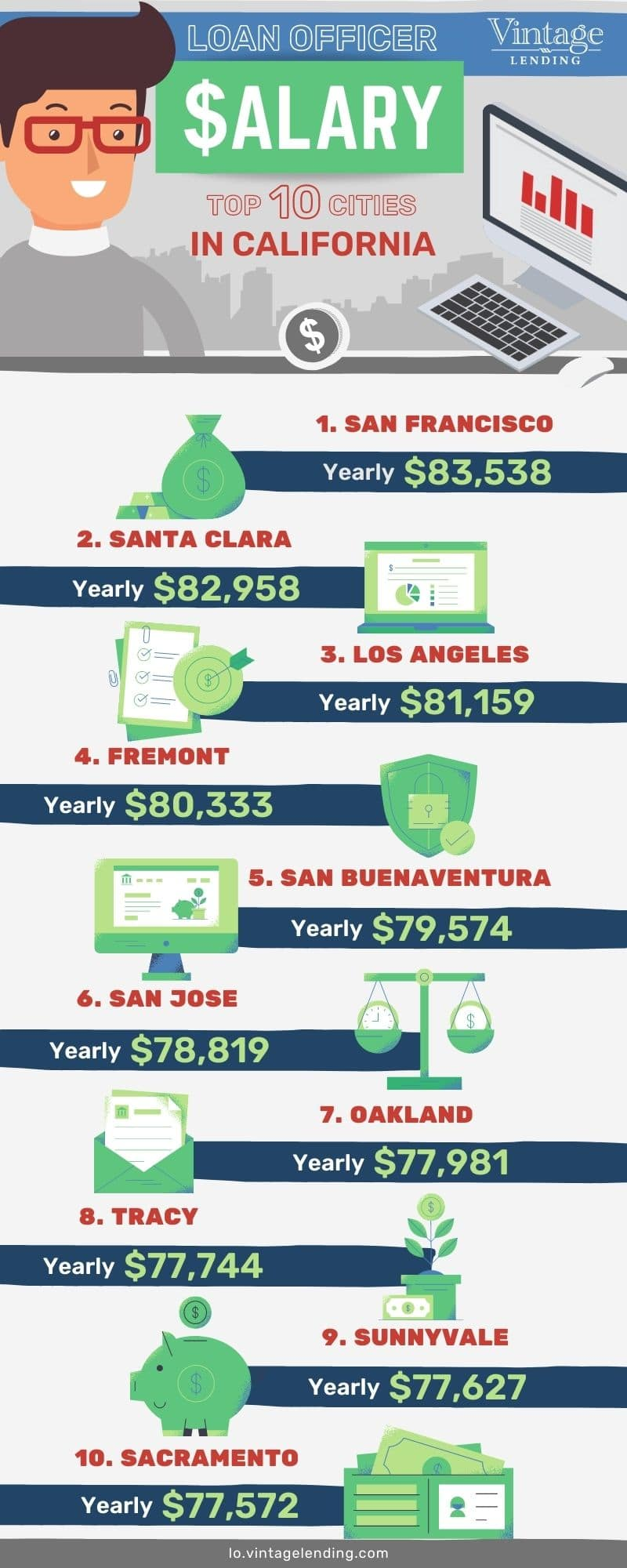 Mortgage Loan Officer Salary California Infographic