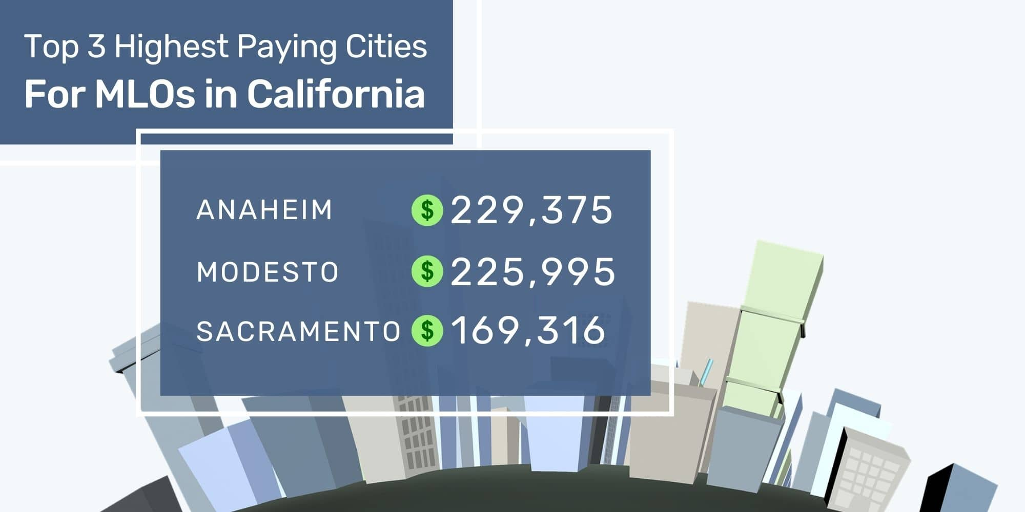 Mortgage Loan Officer Top 3 California Cities